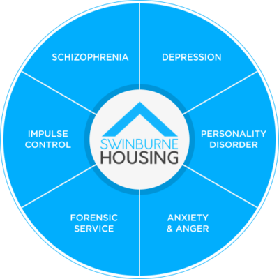 Swinburne Housing support specialities